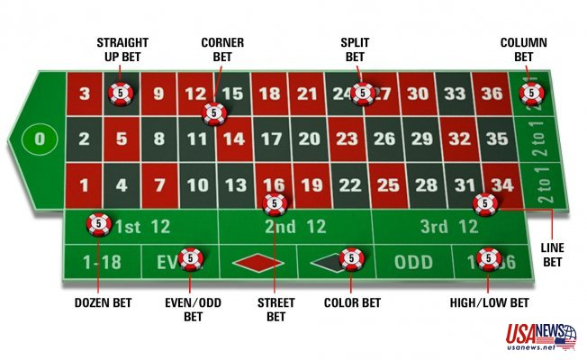 Guide To Play Roulette And Its Different Types Of Bets