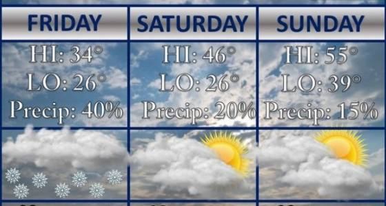 Snow Friday, then sunny skies and a bit of a warm-up: Northeast Ohio weekend weather forecast Mar. 3-5